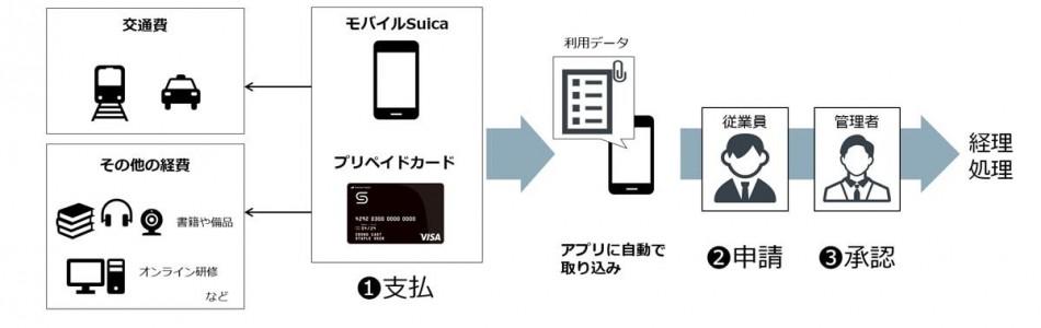SmartGo Staple製品詳細3