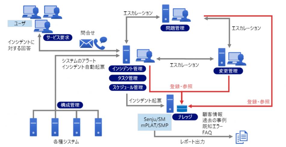 Senju/SM製品詳細1