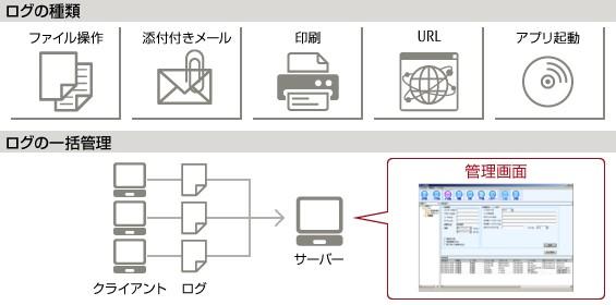 InfoBarrier製品詳細1