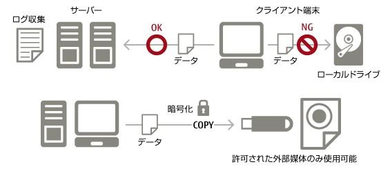 InfoBarrier製品詳細3