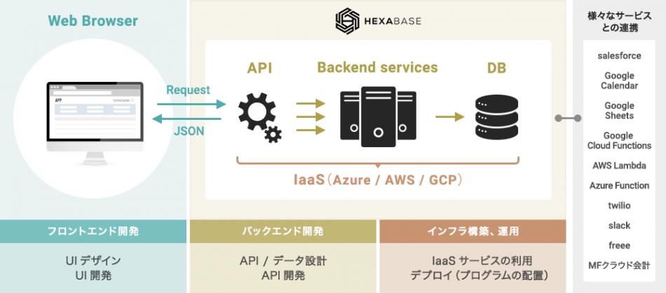 Hexabase製品詳細2