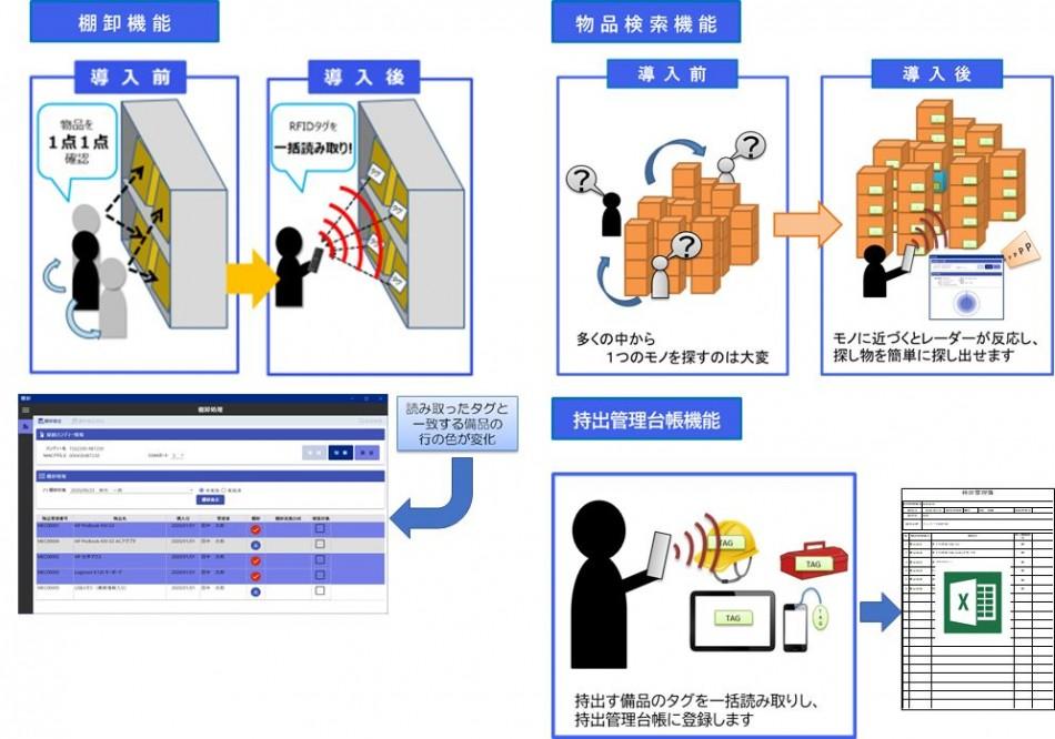 タグ衛門(RFID物品管理パッケージ)製品詳細1