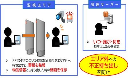 タグ衛門(RFID備品管理パッケージ)製品詳細1