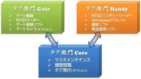 タグ衛門(RFID備品管理パッケージ)製品詳細3