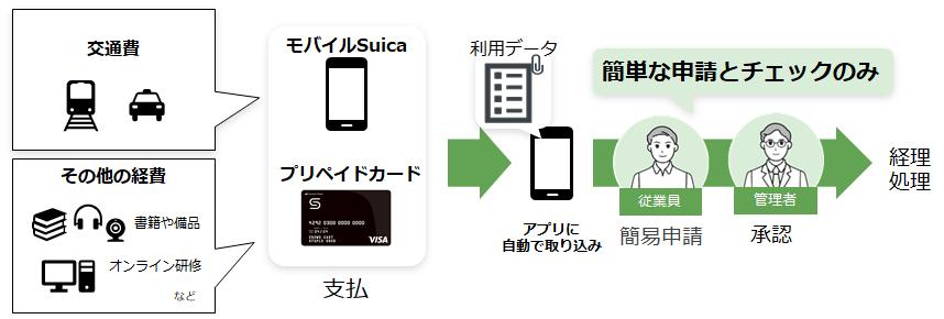 Staple製品詳細3