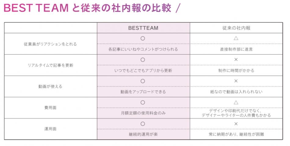 BEST TEAM製品詳細2