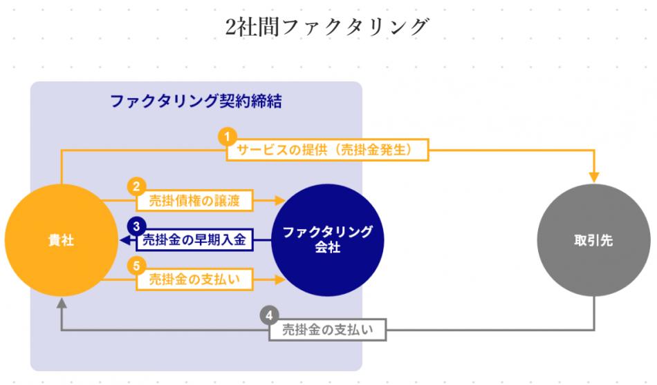ファクタリング製品詳細1