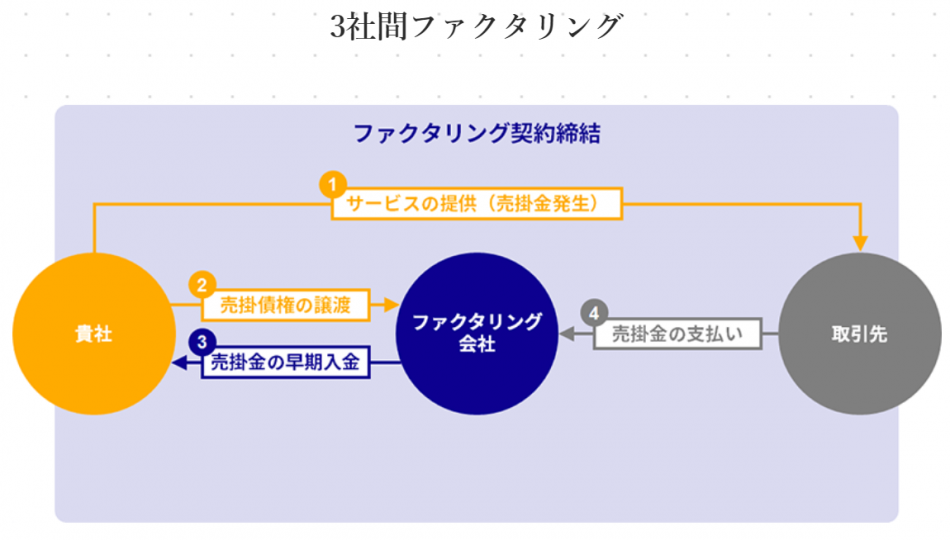 ファクタリング製品詳細2