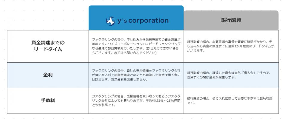 ファクタリング製品詳細3