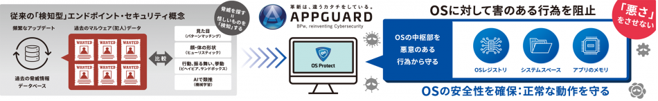 AppGuard Small Business Edition製品詳細1