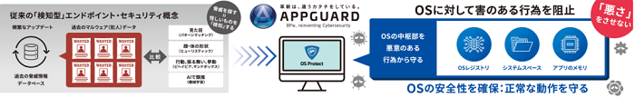 AppGuard Small Business Edition製品詳細2