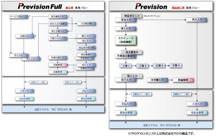 Prevision プレビジョン製品詳細3