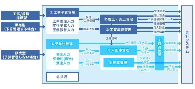 ACT-MBB 工事原価管理テンプレート製品詳細1