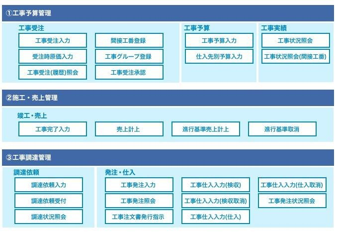 ACT-MBB 工事原価管理テンプレート製品詳細2