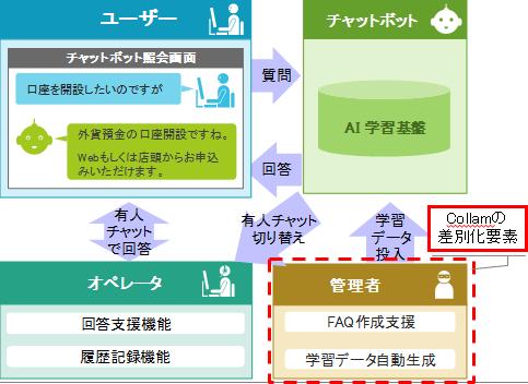 AIチャットボット Collam製品詳細1