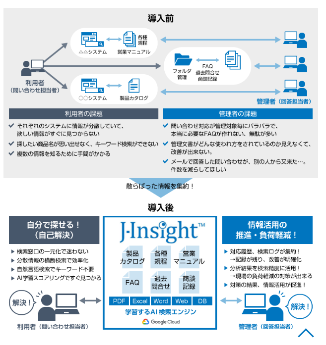 AI横断検索システム J-Insight™製品詳細2