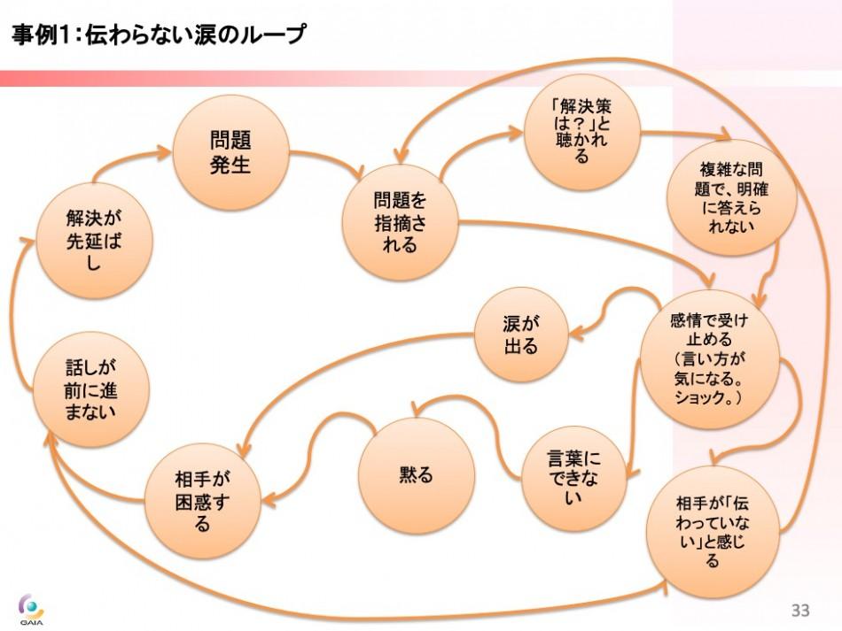 コミュニケーション研修製品詳細2