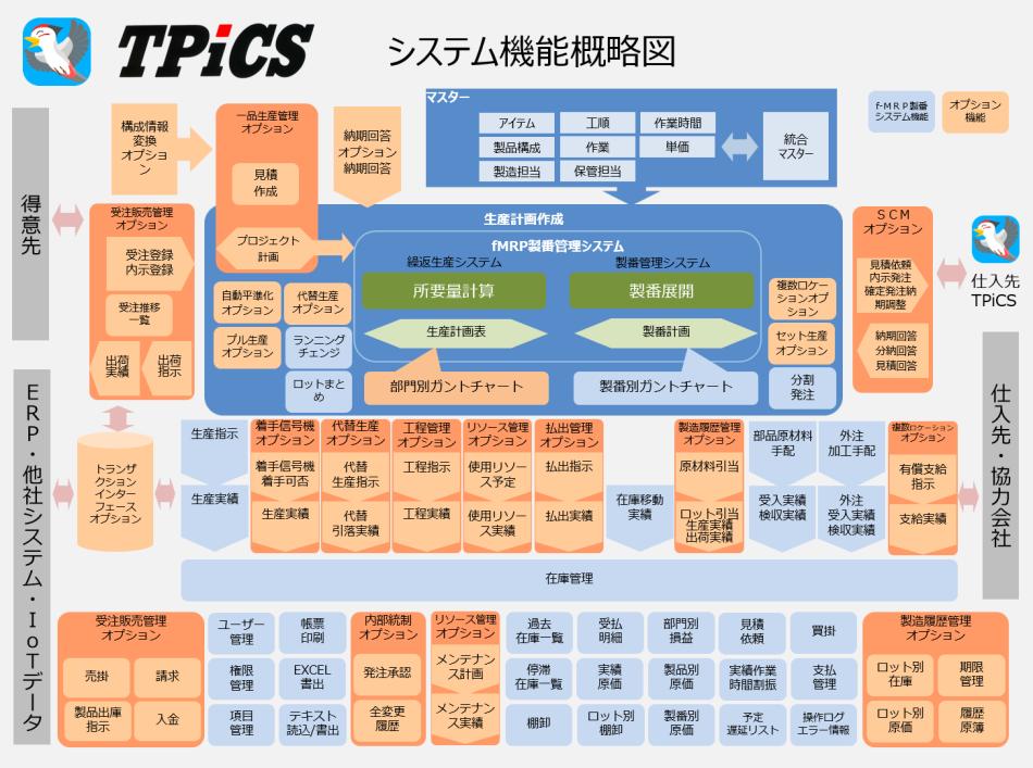 TPiCS-X製品詳細1