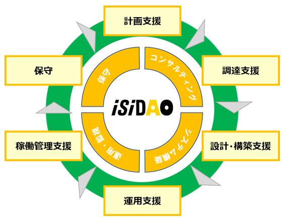 AOSMS for テレワーク製品詳細1