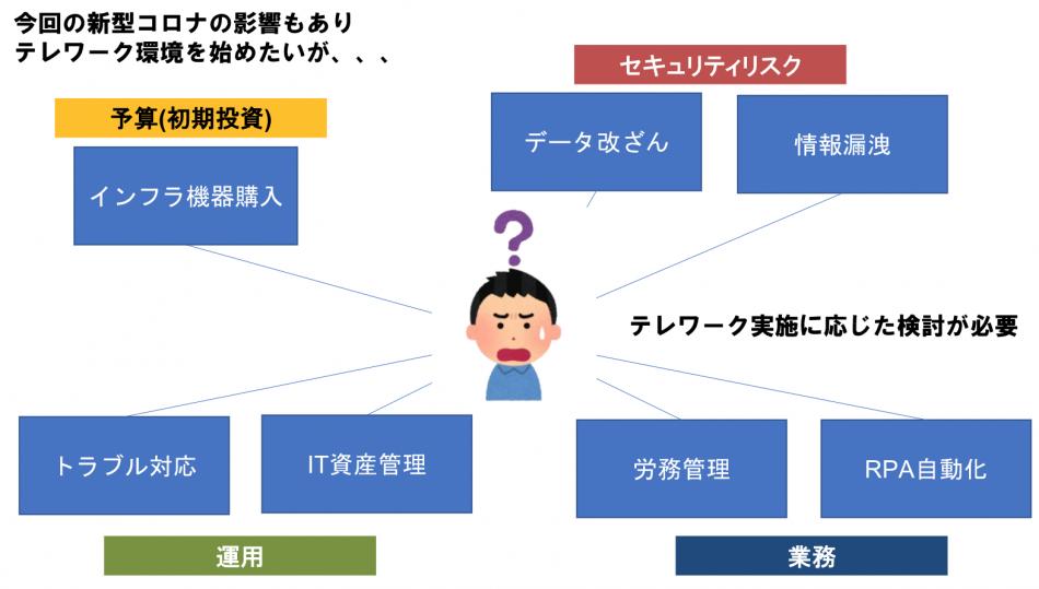 AOSMS for テレワーク製品詳細2