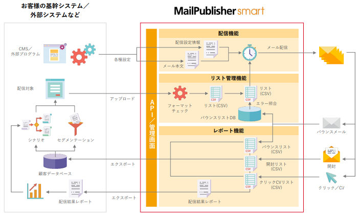 MailPublisher製品詳細1