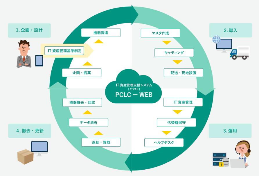 ヤマトシステム開発・IT資産運用最適化サービス製品詳細1