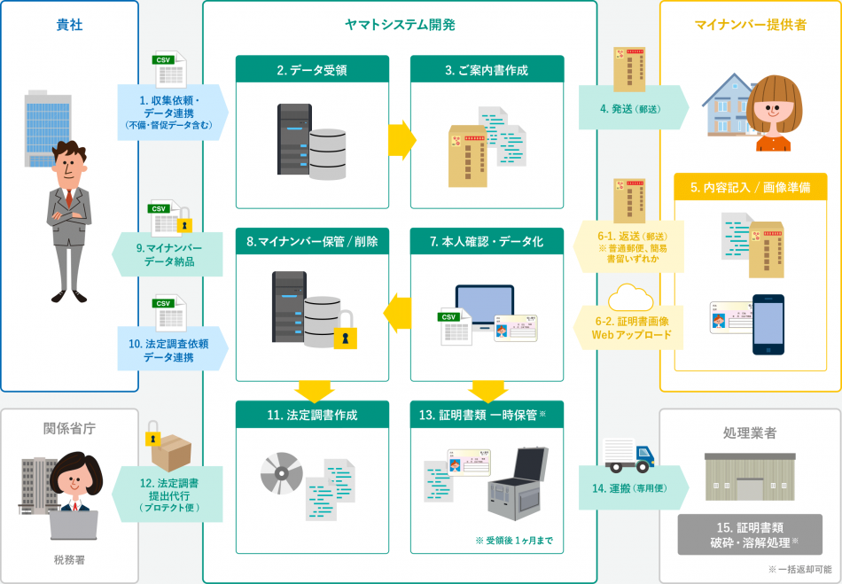 マイナンバー収集代行サービス製品詳細1