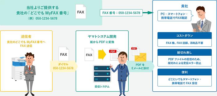 2つの「インターネットFAXソリューション」製品詳細1