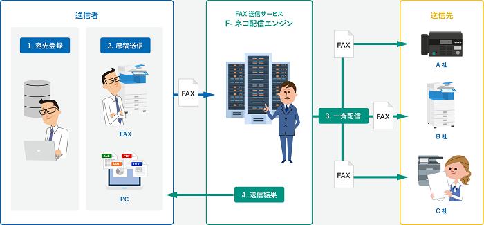 2つの「インターネットFAXソリューション」製品詳細2