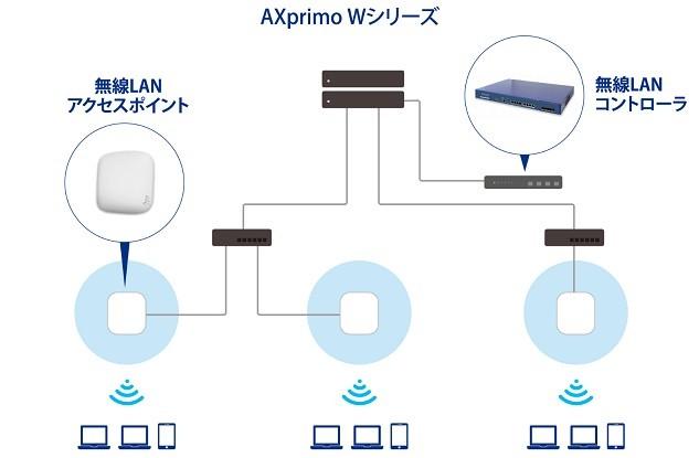 AXprimoW(無線LANコントローラ)製品詳細1
