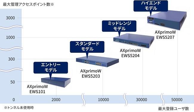AXprimoW(無線LANコントローラ)製品詳細2
