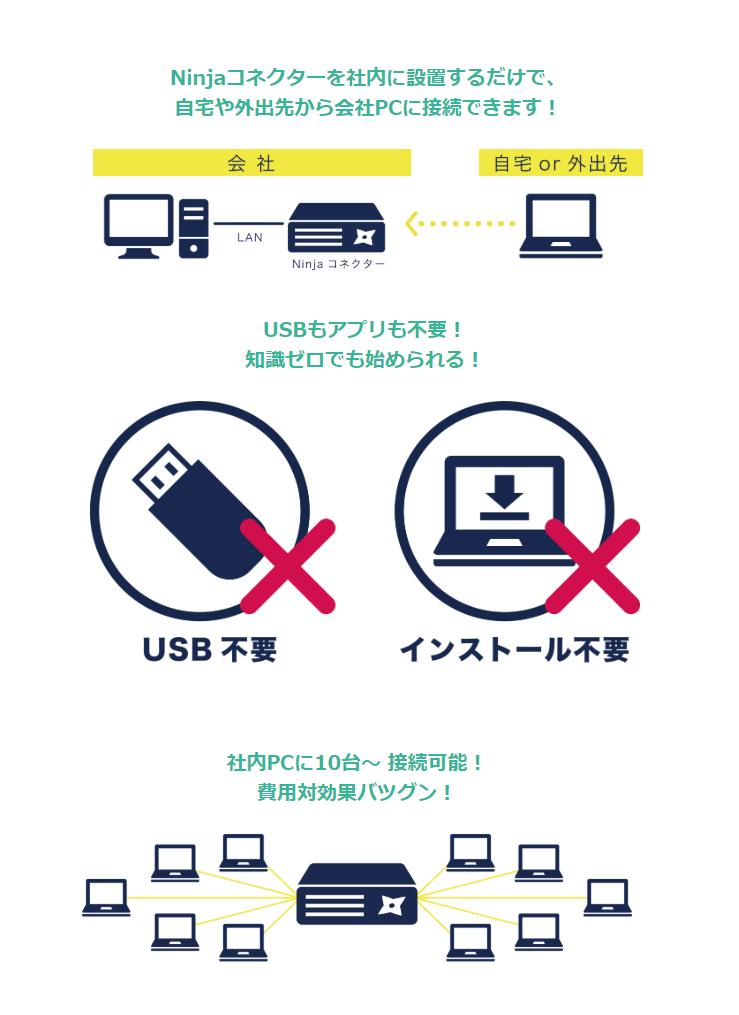NinjaConnect Telework製品詳細1
