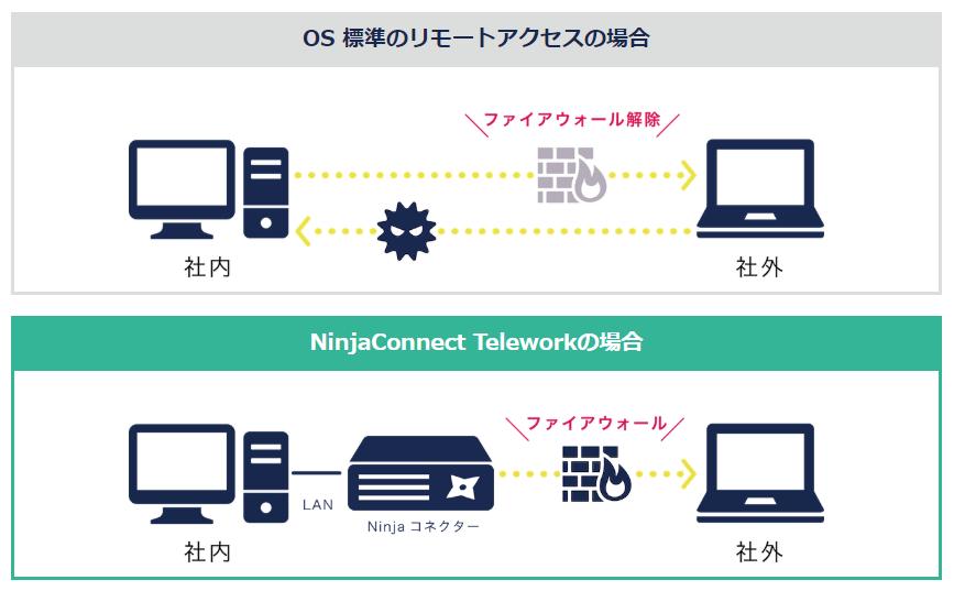 NinjaConnect Telework製品詳細2