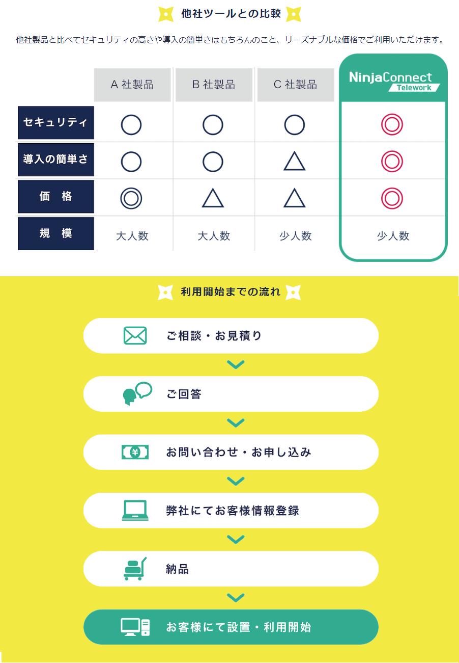 NinjaConnect Telework製品詳細3
