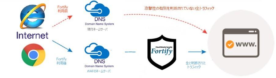 Fortify製品詳細1