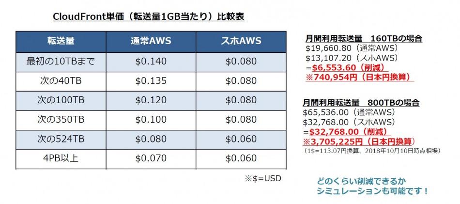 AWS製品詳細1