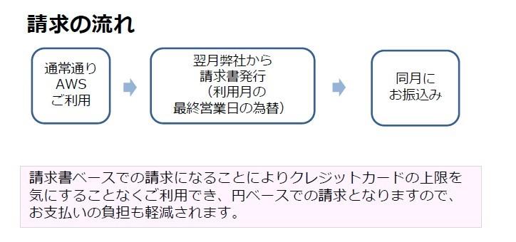 AWS製品詳細3