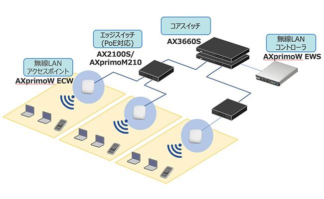 AXprimoW(無線LANアクセスポイント)製品詳細1