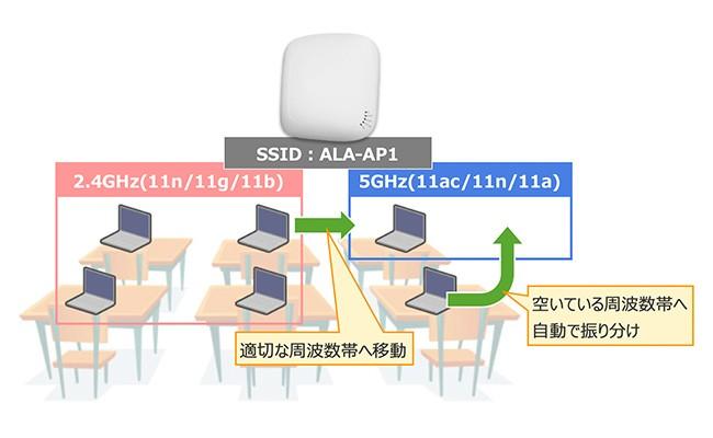 AXprimoW(無線LANアクセスポイント)製品詳細2