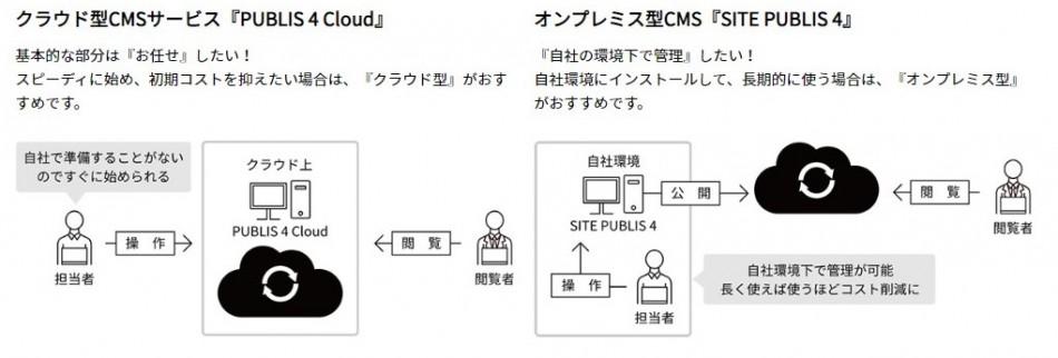 SITE PUBLIS製品詳細1
