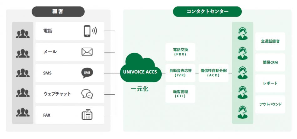 UNIVOICE ACCS製品詳細1