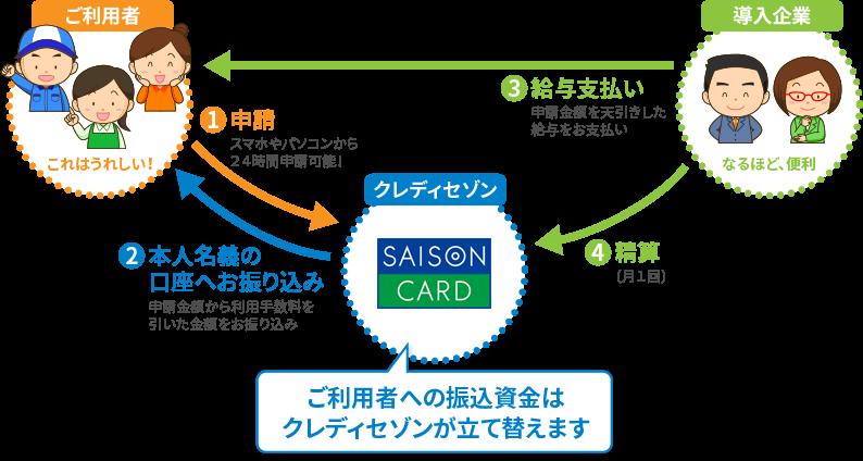 給与受取(前払い)サービス Advanced pay SAISON製品詳細2