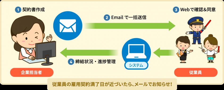給与受取(前払い)サービス Advanced pay SAISON製品詳細3