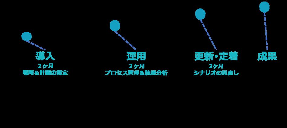 ScaleModel組織マネジメントプログラム製品詳細1