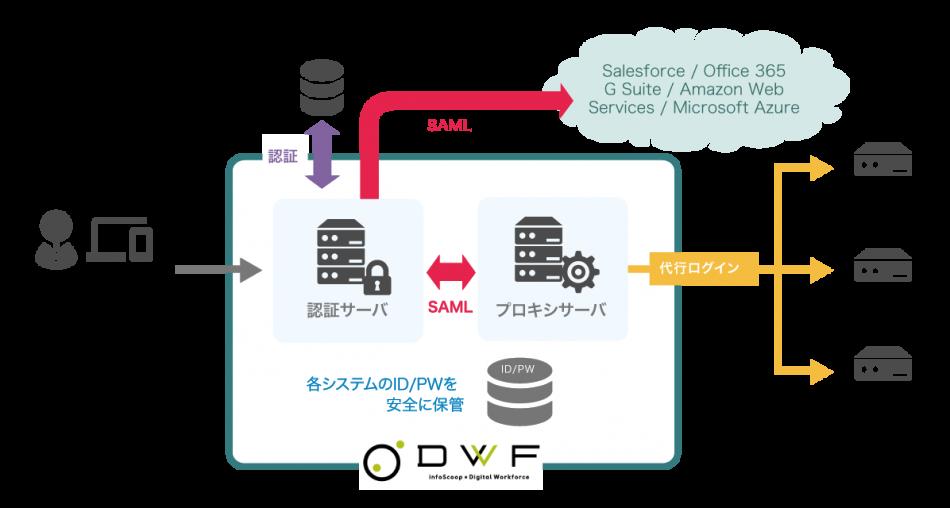 infoScoop × Digital Workforce製品詳細1