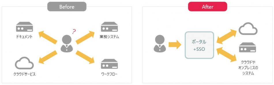 infoScoop × Digital Workforce製品詳細3