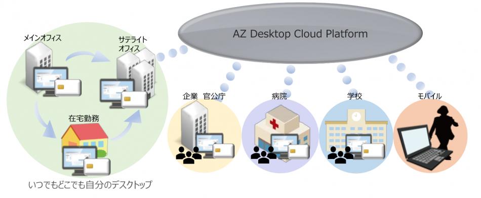 AZ Desktop Cloud Platform製品詳細1