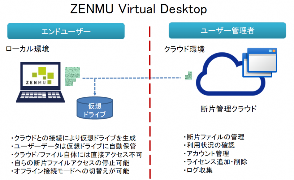 Zenmu Virtual Desktop製品詳細3