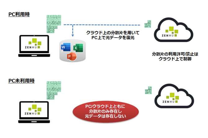 Zenmu Virtual Desktop製品詳細1