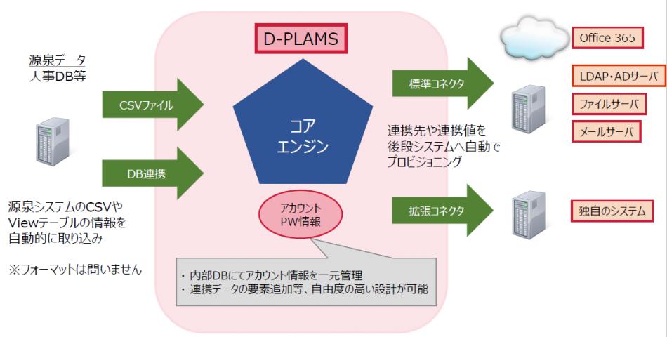 D-PLAMS製品詳細1